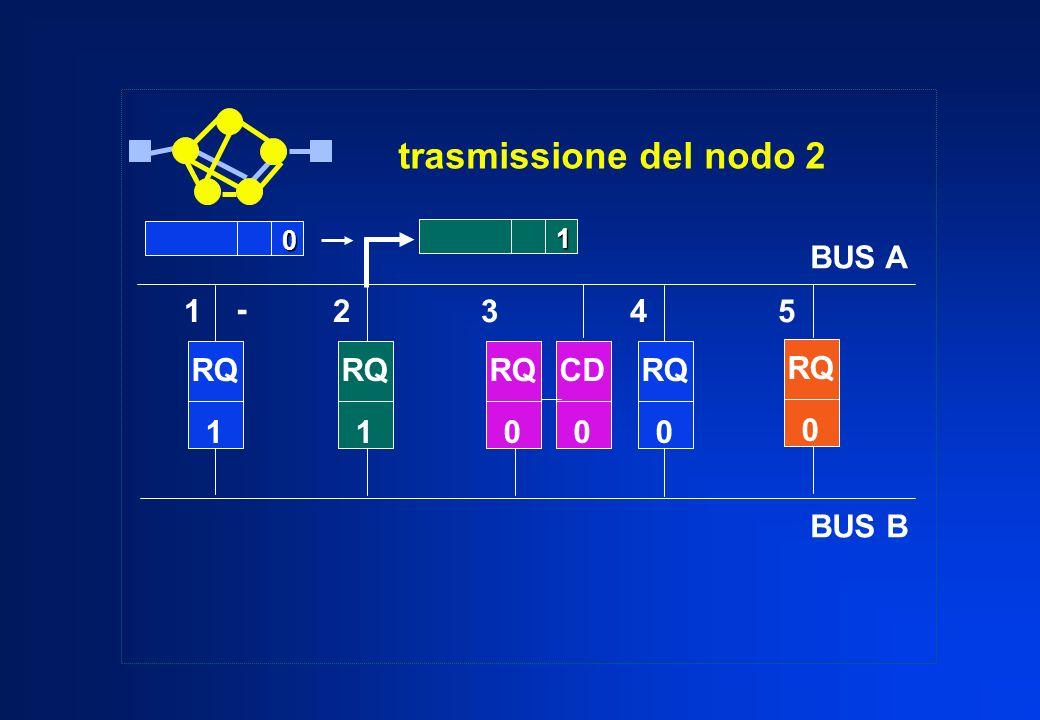 trasmissione del nodo 2 RQ 1 BUS A BUS B RQ 0 RQ 0 0 RQ 1 RQ 0 CD 0 1 - 1 2 3 4 5
