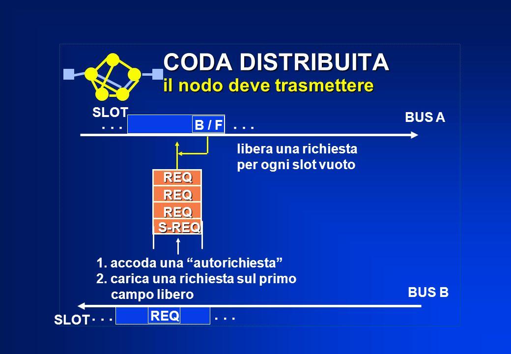 REQ CODA DISTRIBUITA il nodo deve trasmettere REQREQREQ... SLOT B / F libera una richiesta per ogni slot vuoto... BUS A BUS B S-REQ 1. accoda una auto