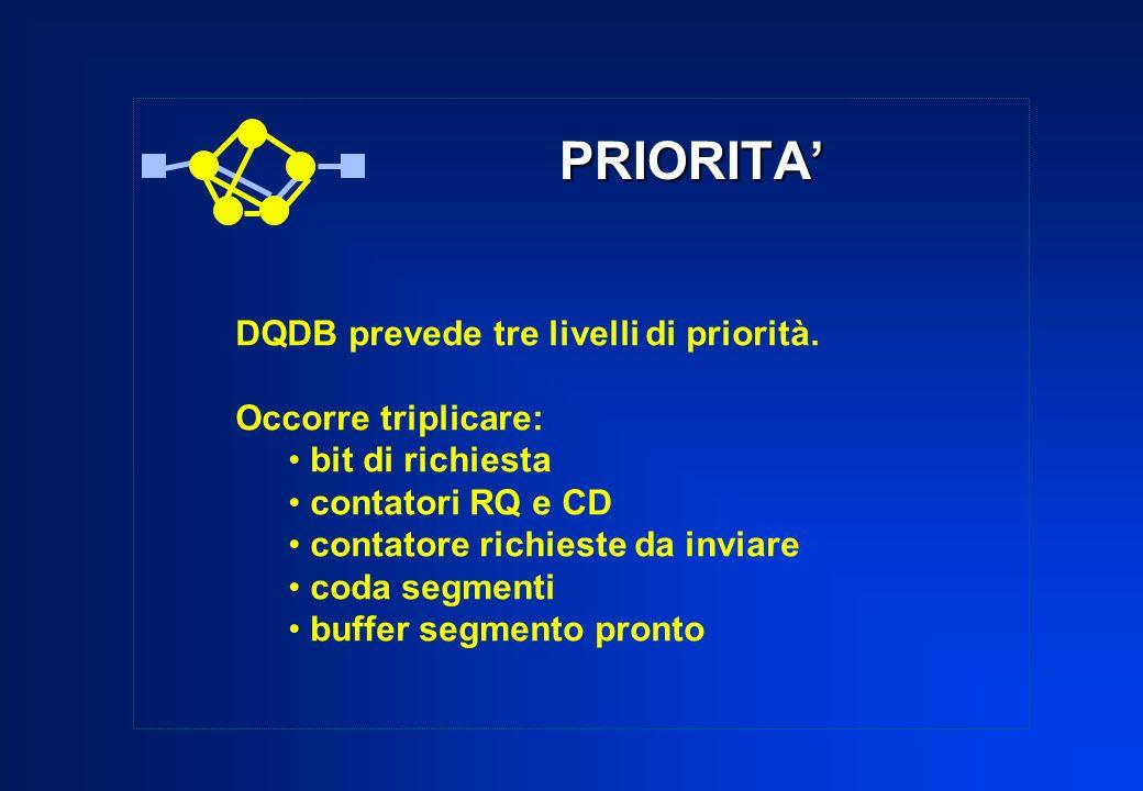 PRIORITA DQDB prevede tre livelli di priorità. Occorre triplicare: bit di richiesta contatori RQ e CD contatore richieste da inviare coda segmenti buf