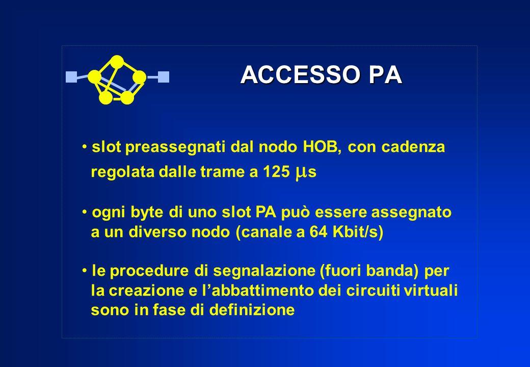 ACCESSO PA slot preassegnati dal nodo HOB, con cadenza regolata dalle trame a 125 s ogni byte di uno slot PA può essere assegnato a un diverso nodo (c