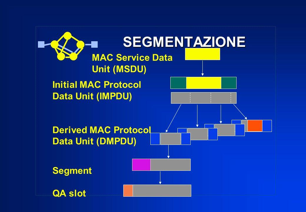 SEGMENTAZIONE MAC Service Data Unit (MSDU) Initial MAC Protocol Data Unit (IMPDU) Derived MAC Protocol Data Unit (DMPDU) Segment QA slot
