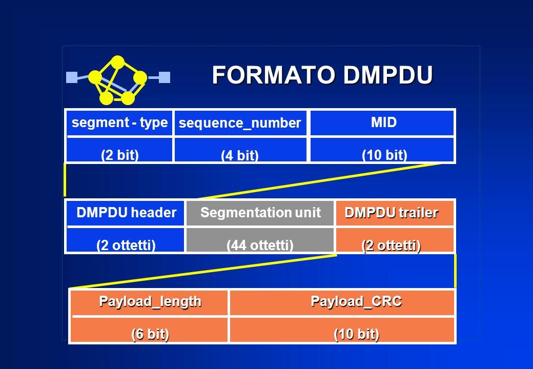 FORMATO DMPDU segment - type (2 bit) sequence_number (4 bit) MID (10 bit) DMPDU header (2 ottetti) Segmentation unit (44 ottetti) DMPDU trailer (2 ott