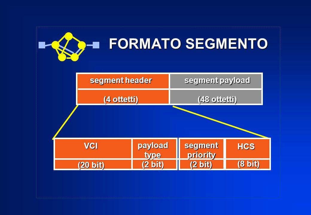 FORMATO SEGMENTO VCI (20 bit) segment header (4 ottetti) segment payload (48 ottetti) payloadtype (2 bit) segmentpriority HCS (8 bit)
