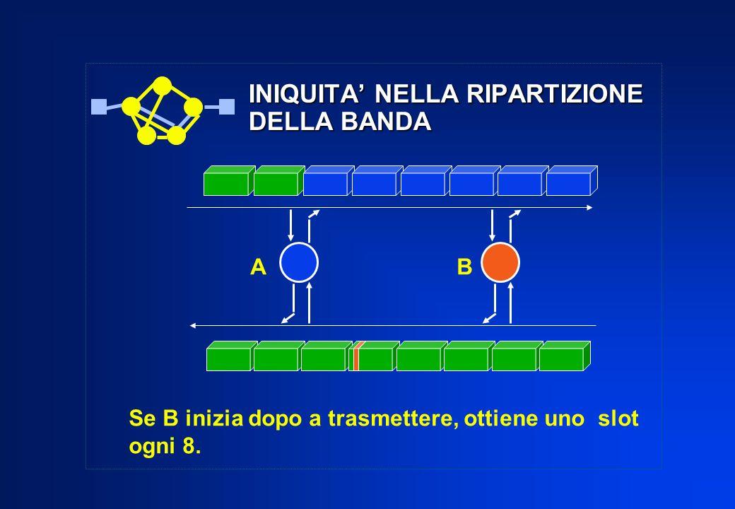 INIQUITA NELLA RIPARTIZIONE DELLA BANDA Se B inizia dopo a trasmettere, ottiene uno slot ogni 8. AB