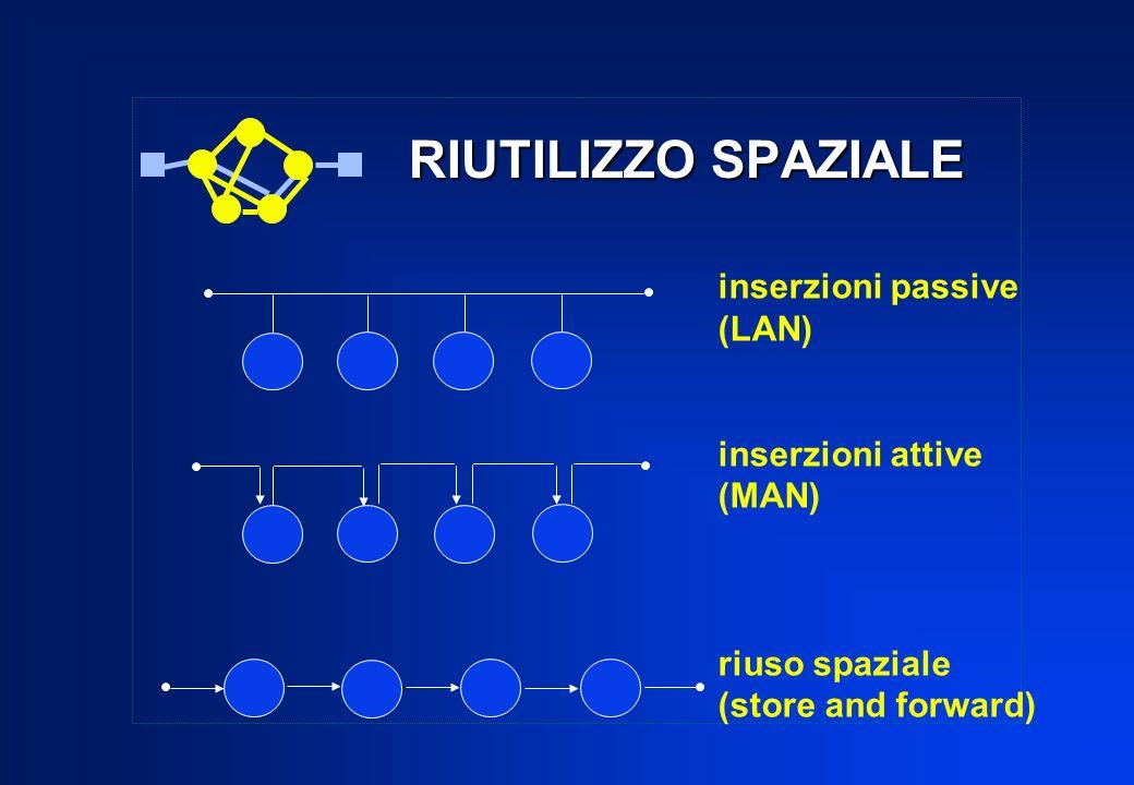 RIUTILIZZO SPAZIALE inserzioni passive (LAN) inserzioni attive (MAN) riuso spaziale (store and forward)