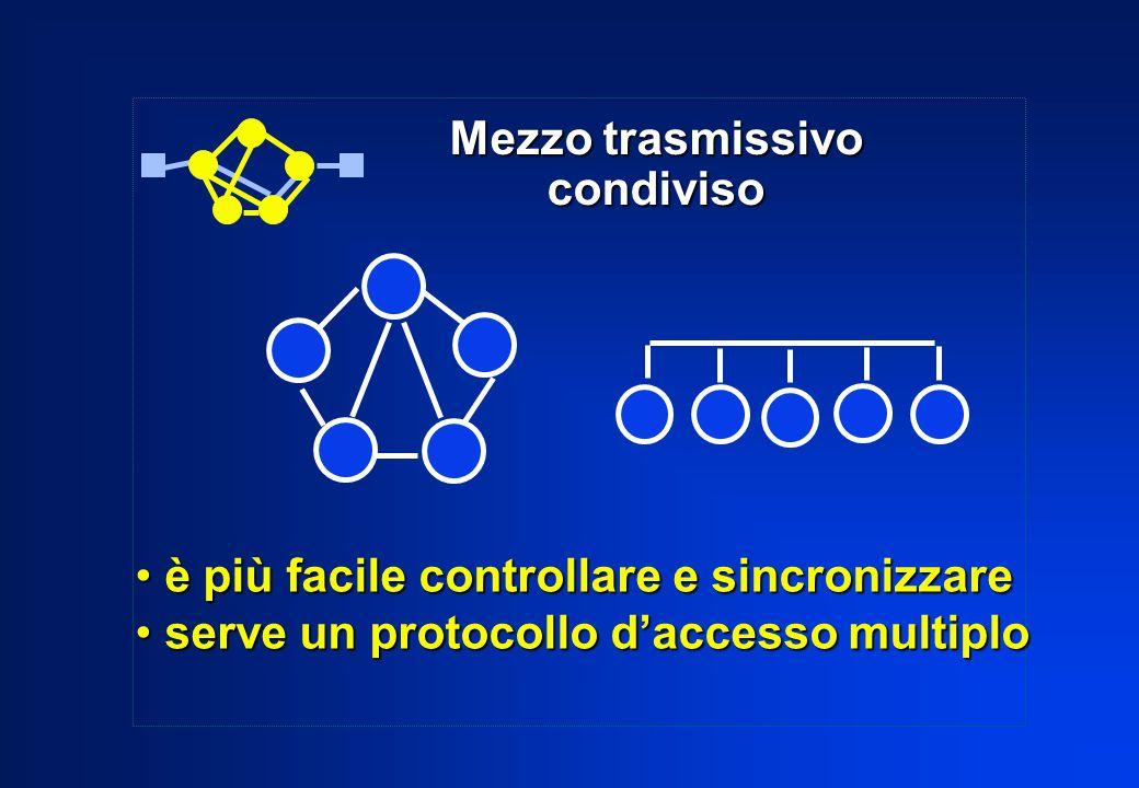 Mezzo trasmissivo condiviso è più facile controllare e sincronizzare è più facile controllare e sincronizzare serve un protocollo daccesso multiplo se