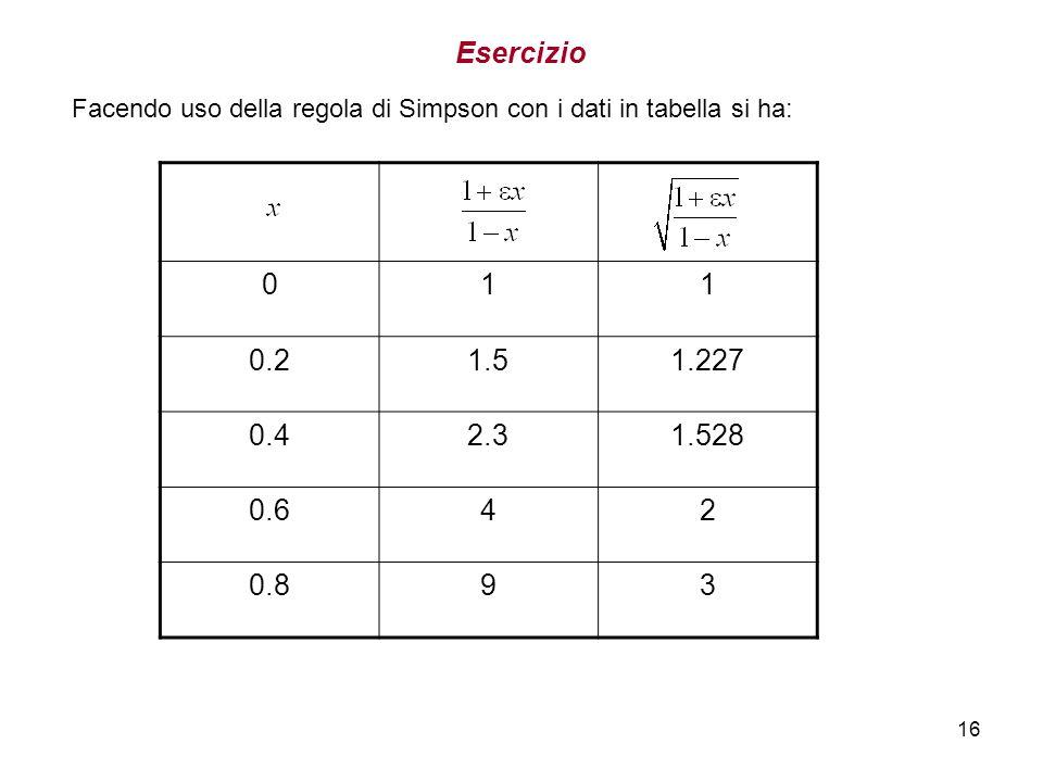 16 011 0.21.51.227 0.42.31.528 0.642 0.893 Facendo uso della regola di Simpson con i dati in tabella si ha: Esercizio