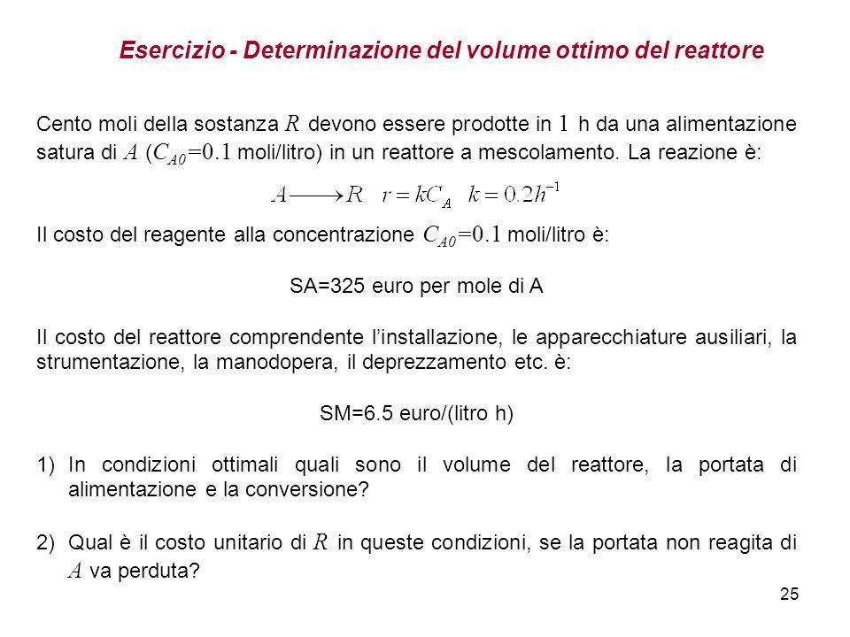 25 Esercizio - Determinazione del volume ottimo del reattore Cento moli della sostanza R devono essere prodotte in 1 h da una alimentazione satura di