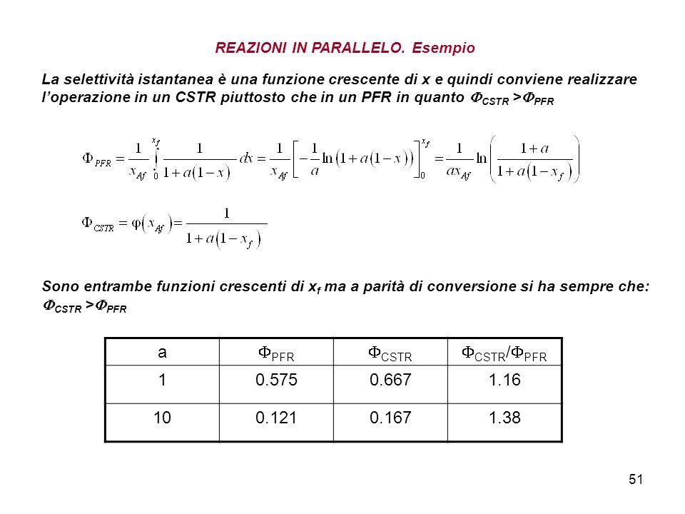 51 REAZIONI IN PARALLELO. Esempio La selettività istantanea è una funzione crescente di x e quindi conviene realizzare loperazione in un CSTR piuttost