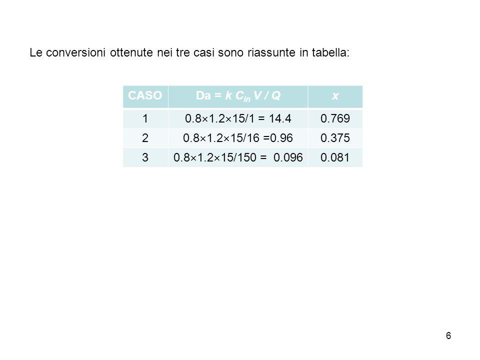 6 CASODa = k C in V / Qx 1 0.8 1.2 15/1 = 14.4 0.769 2 0.8 1.2 15/16 =0.96 0.375 3 0.8 1.2 15/150 = 0.096 0.081 Le conversioni ottenute nei tre casi s