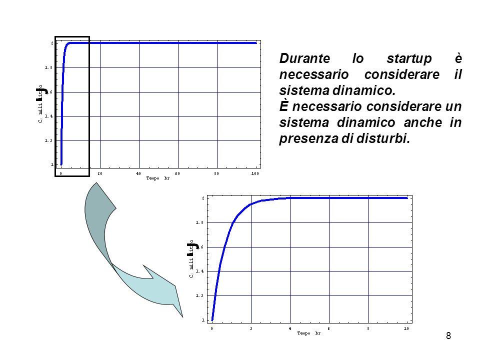 49 Esercizio: Rapporto di Riciclo Ottimale per una reazione Autocatalitica RIRI 0.16.90870.16987 6.379590.18548 6.2920.1885 6.27570.189 In definitiva si ha che il rapporto di riciclo ottimo è: R=0.189 V=7.46 litri