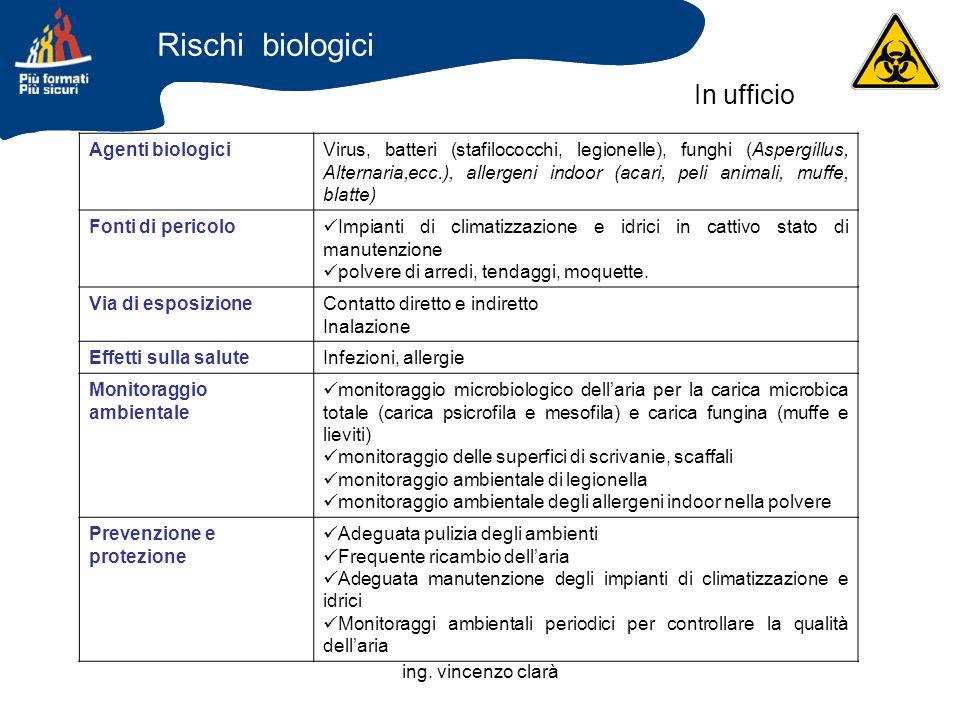 ing. vincenzo clarà Agenti biologiciVirus, batteri (stafilococchi, legionelle), funghi (Aspergillus, Alternaria,ecc.), allergeni indoor (acari, peli a