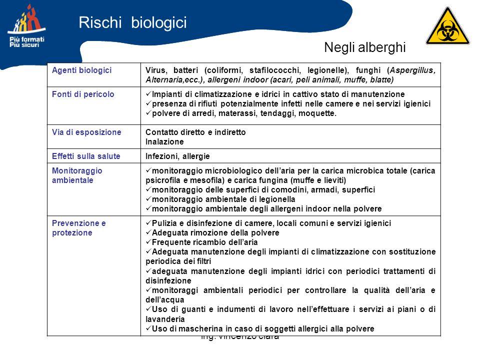 ing. vincenzo clarà Agenti biologiciVirus, batteri (coliformi, stafilococchi, legionelle), funghi (Aspergillus, Alternaria,ecc.), allergeni indoor (ac