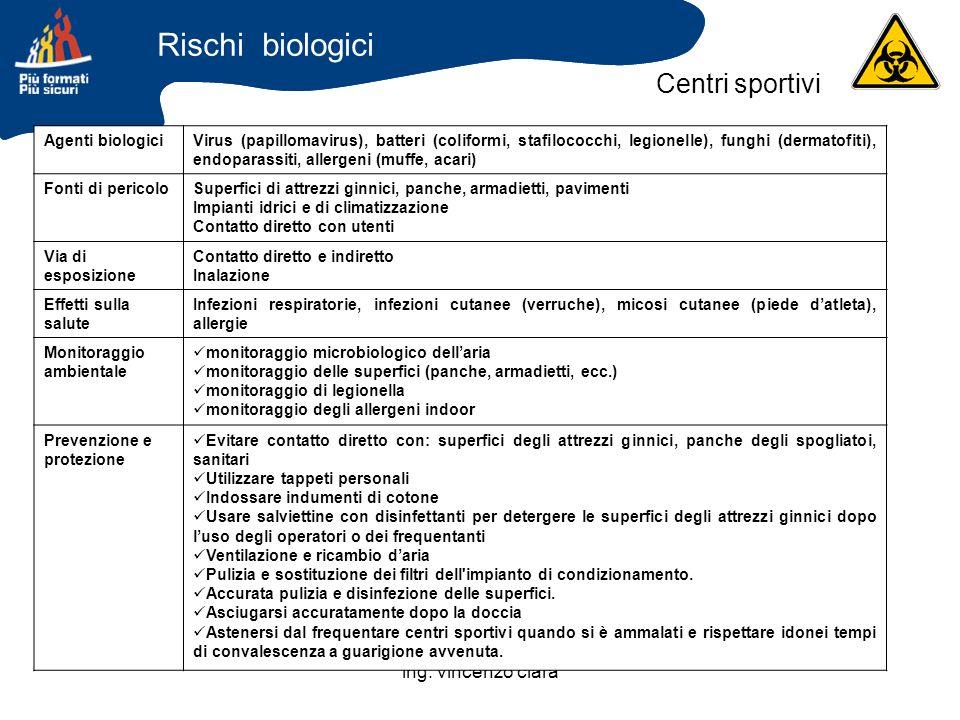 ing. vincenzo clarà Agenti biologiciVirus (papillomavirus), batteri (coliformi, stafilococchi, legionelle), funghi (dermatofiti), endoparassiti, aller