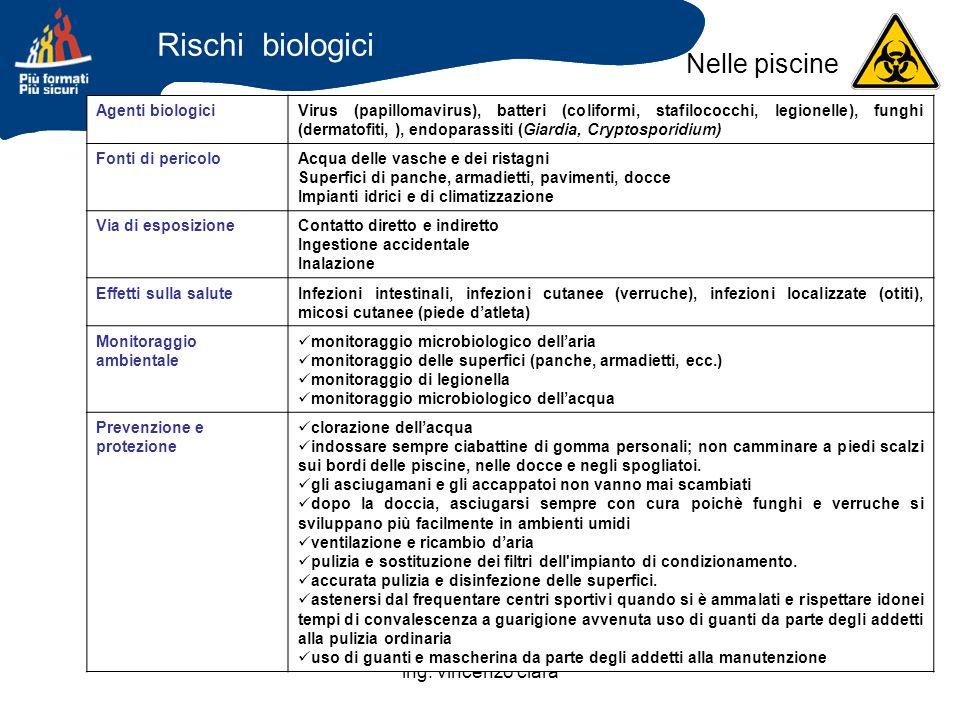 ing. vincenzo clarà Agenti biologiciVirus (papillomavirus), batteri (coliformi, stafilococchi, legionelle), funghi (dermatofiti, ), endoparassiti (Gia