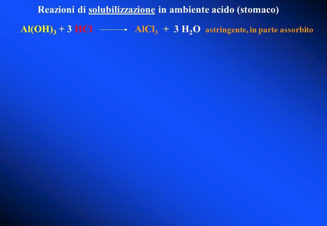 Reazioni di solubilizzazione in ambiente acido (stomaco) Al(OH) 3 + 3 HCl AlCl 3 + 3 H 2 O astringente, in parte assorbito