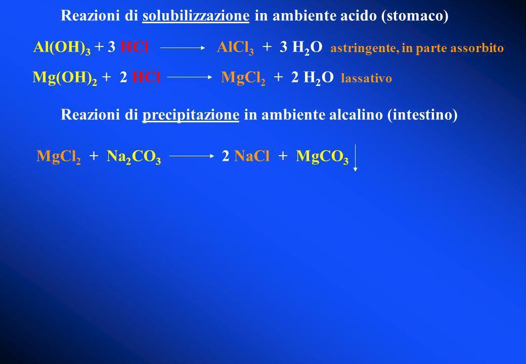 Mg(OH) 2 + 2 HCl MgCl 2 + 2 H 2 O lassativo Reazioni di solubilizzazione in ambiente acido (stomaco) Al(OH) 3 + 3 HCl AlCl 3 + 3 H 2 O astringente, in