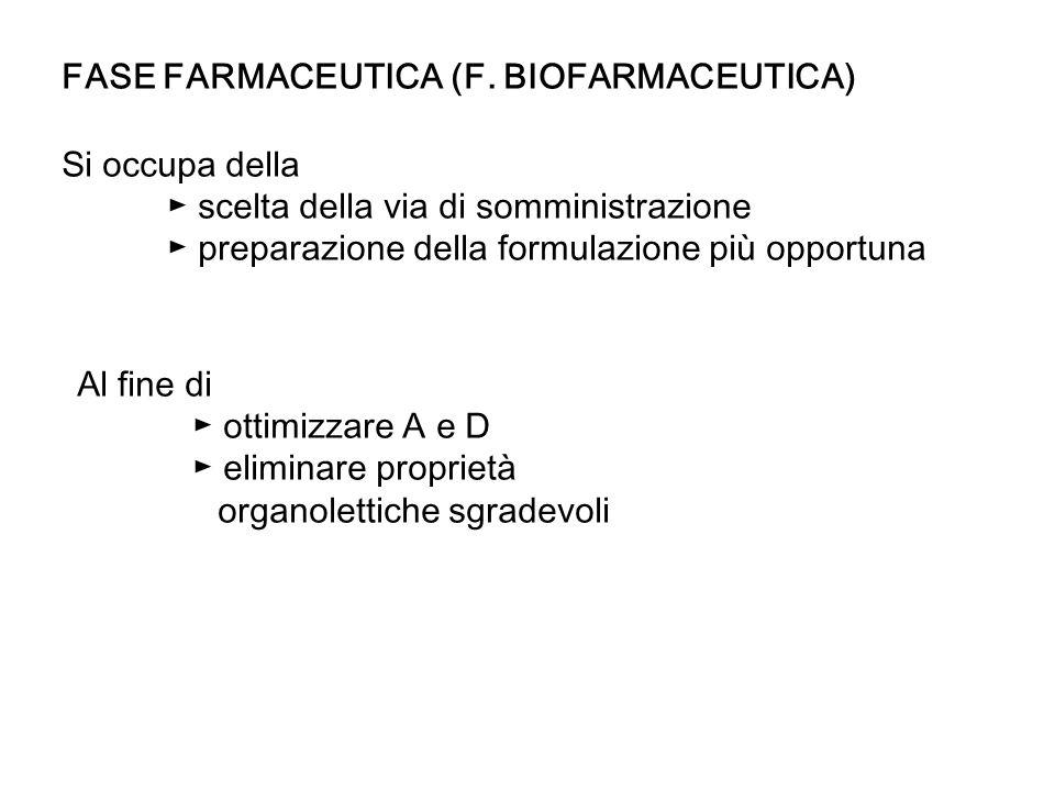 FASE FARMACOCINETICA Si occupa del destino del farmaco nel momento in cui viene in contatto con lorganismo: ADME al fine di ottimizzare il raggiungimento della concentrazione opportuna del farmaco e il mantenimento per un tempo adeguato della stessa in corrispondenza della biofase (biodisponibilità).