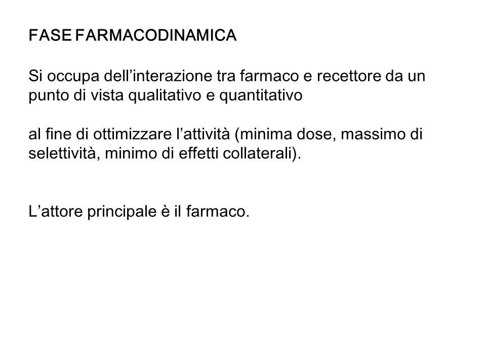 FASE FARMACODINAMICA Si occupa dellinterazione tra farmaco e recettore da un punto di vista qualitativo e quantitativo al fine di ottimizzare lattività (minima dose, massimo di selettività, minimo di effetti collaterali).
