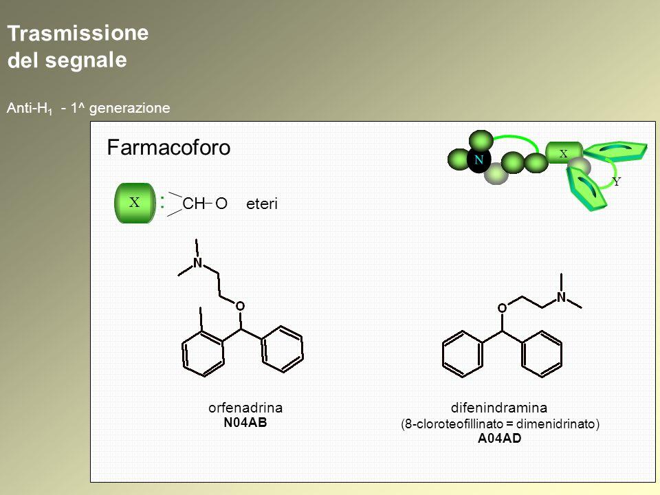 Trasmissione del segnale Anti-H 1 - 1^ generazione N X Y Farmacoforo X : CH O eteri orfenadrina N04AB difenindramina (8-cloroteofillinato = dimenidrin