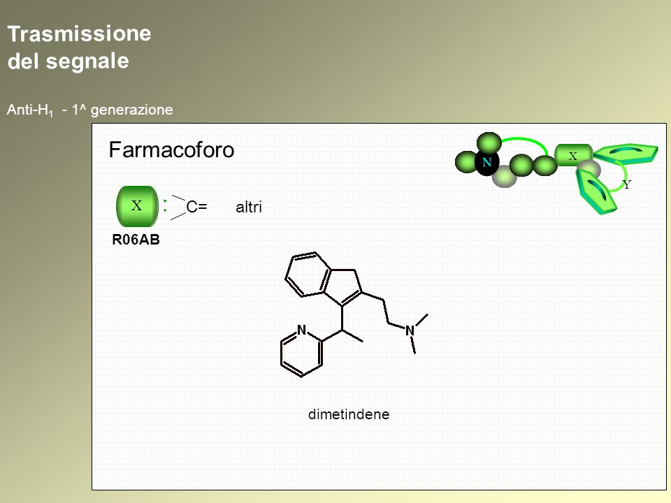 Trasmissione del segnale Anti-H 1 - 1^ generazione N X Y Farmacoforo X : R06AB C= altri dimetindene