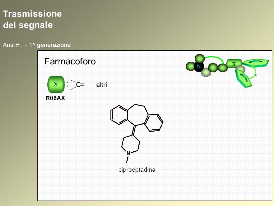 Trasmissione del segnale Anti-H 1 - 1^ generazione N X Y Farmacoforo X : R06AX C= altri ciproeptadina