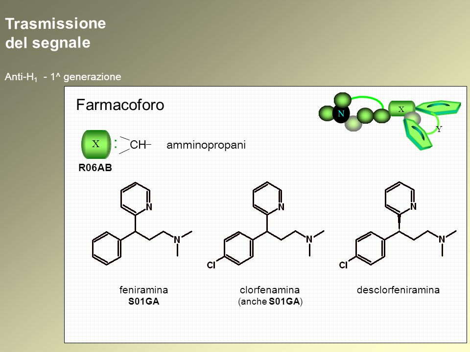 Trasmissione del segnale Anti-H 1 - 1^ generazione N X Y Farmacoforo X : R06AB CH amminopropani clorfenamina (anche S01GA) desclorfeniraminafeniramina