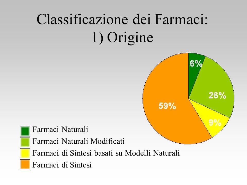 Classificazione dei Farmaci: 2) tipo dAzione sintomatici eziologici sostitutivi