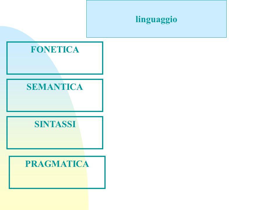 linguaggio FONETICA SINTASSI SEMANTICA PRAGMATICA