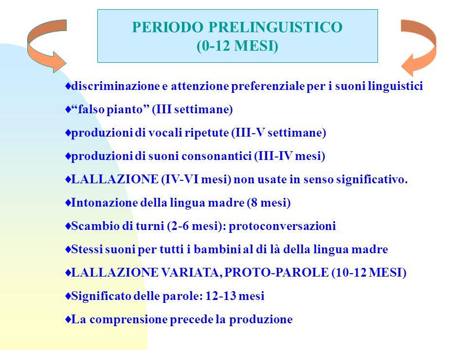 PERIODO PRELINGUISTICO (0-12 MESI) discriminazione e attenzione preferenziale per i suoni linguistici falso pianto (III settimane) produzioni di vocal