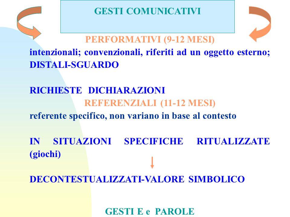 GESTI COMUNICATIVI PERFORMATIVI (9-12 MESI) intenzionali; convenzionali, riferiti ad un oggetto esterno; DISTALI-SGUARDO RICHIESTE DICHIARAZIONI REFER