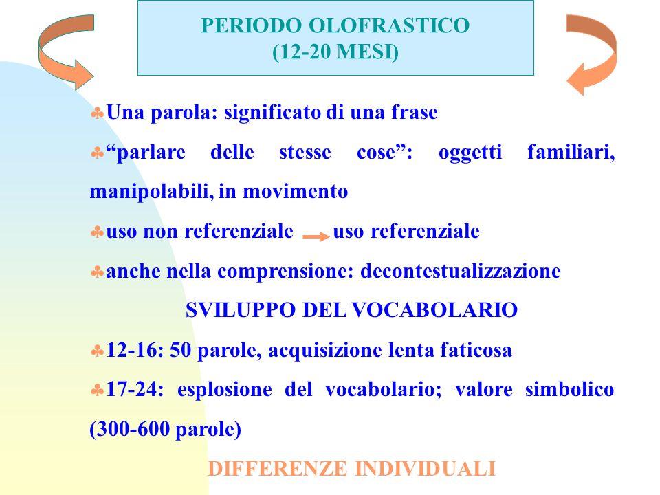 PERIODO OLOFRASTICO (12-20 MESI) Una parola: significato di una frase parlare delle stesse cose: oggetti familiari, manipolabili, in movimento uso non