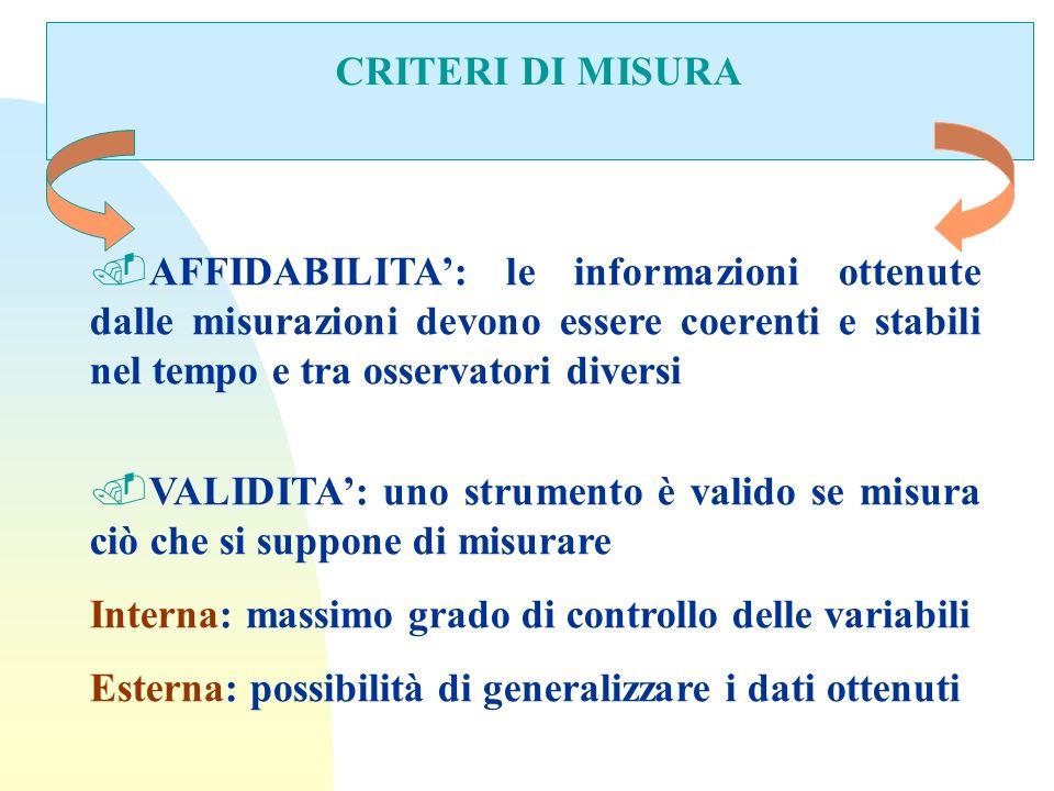 CRITERI DI MISURA.AFFIDABILITA: le informazioni ottenute dalle misurazioni devono essere coerenti e stabili nel tempo e tra osservatori diversi.VALIDI