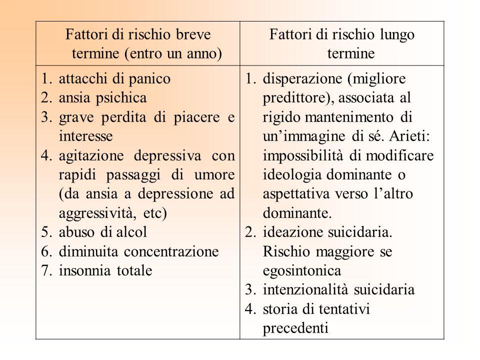 Fattori di rischio breve termine (entro un anno) Fattori di rischio lungo termine 1.attacchi di panico 2.ansia psichica 3.grave perdita di piacere e i