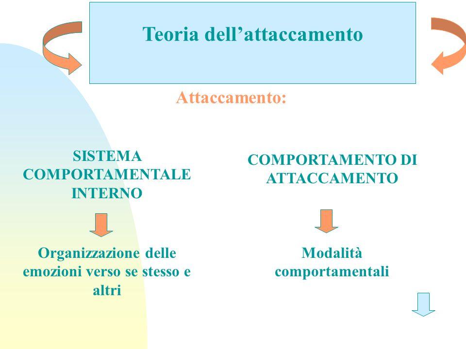 Teoria dellattaccamento Attaccamento: SISTEMA COMPORTAMENTALE INTERNO COMPORTAMENTO DI ATTACCAMENTO Organizzazione delle emozioni verso se stesso e al