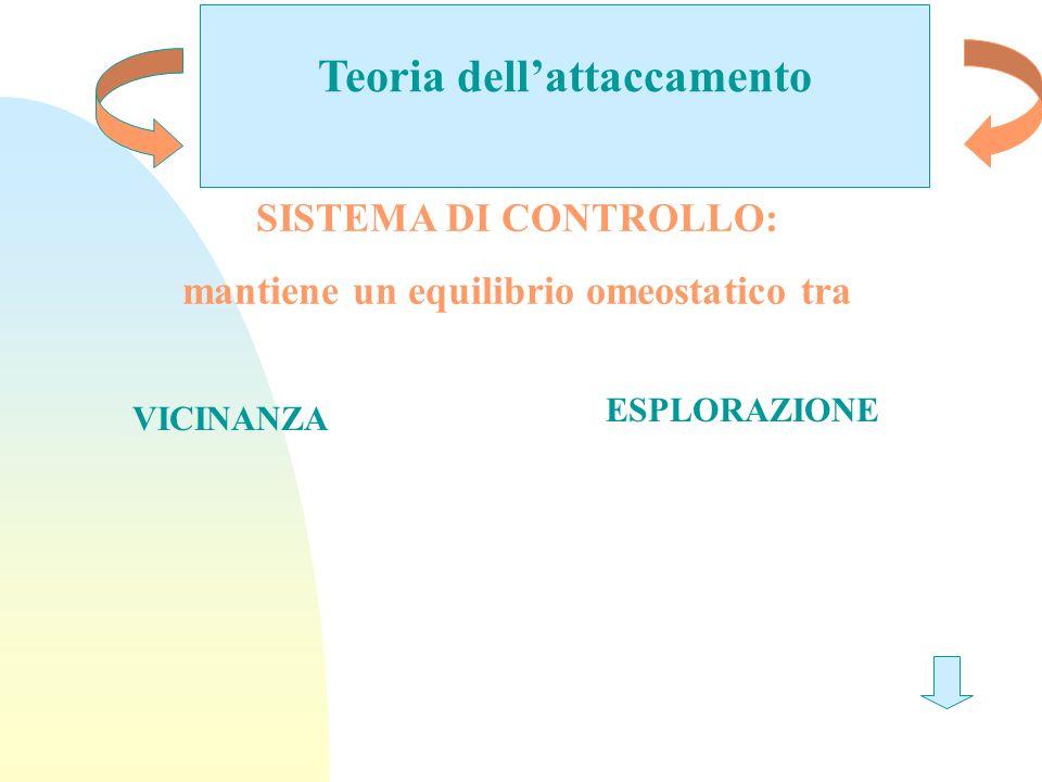 Teoria dellattaccamento SISTEMA DI CONTROLLO: mantiene un equilibrio omeostatico tra VICINANZA ESPLORAZIONE