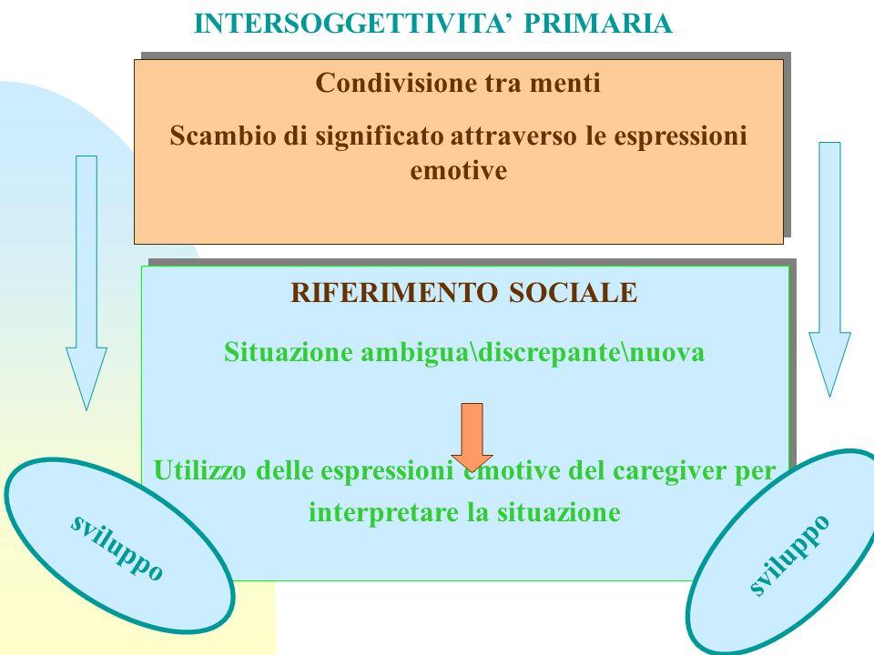 RIFERIMENTO SOCIALE Situazione ambigua\discrepante\nuova Utilizzo delle espressioni emotive del caregiver per interpretare la situazione RIFERIMENTO SOCIALE Situazione ambigua\discrepante\nuova Utilizzo delle espressioni emotive del caregiver per interpretare la situazione Condivisione tra menti Scambio di significato attraverso le espressioni emotive Condivisione tra menti Scambio di significato attraverso le espressioni emotive INTERSOGGETTIVITA PRIMARIA sviluppo