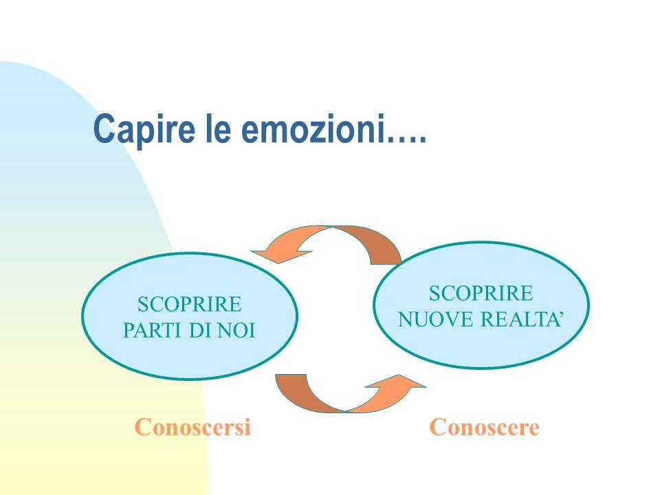 Capire le emozioni…. SCOPRIRE NUOVE REALTA SCOPRIRE PARTI DI NOI ConoscereConoscersi