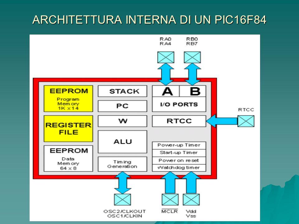ARCHITETTURA INTERNA DI UN PIC16F84