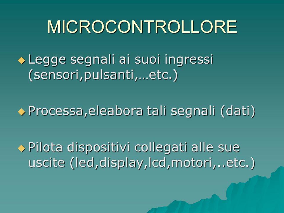 MICROCONTROLLORE Legge segnali ai suoi ingressi (sensori,pulsanti,…etc.) Legge segnali ai suoi ingressi (sensori,pulsanti,…etc.) Processa,eleabora tal