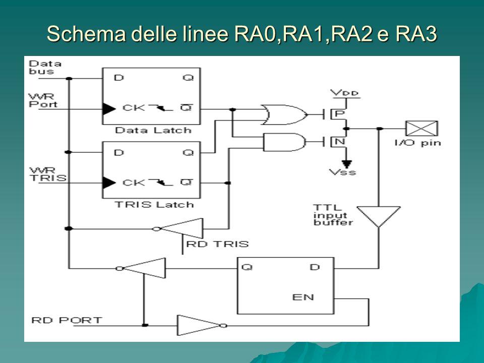 Schema delle linee RA0,RA1,RA2 e RA3