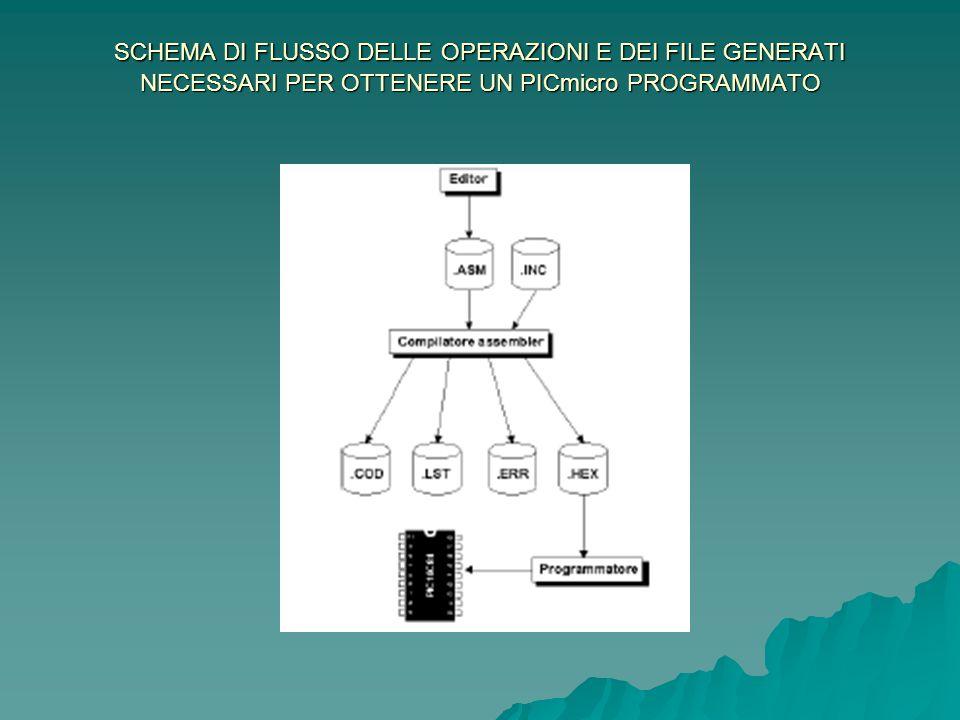 SCHEMA DI FLUSSO DELLE OPERAZIONI E DEI FILE GENERATI NECESSARI PER OTTENERE UN PICmicro PROGRAMMATO