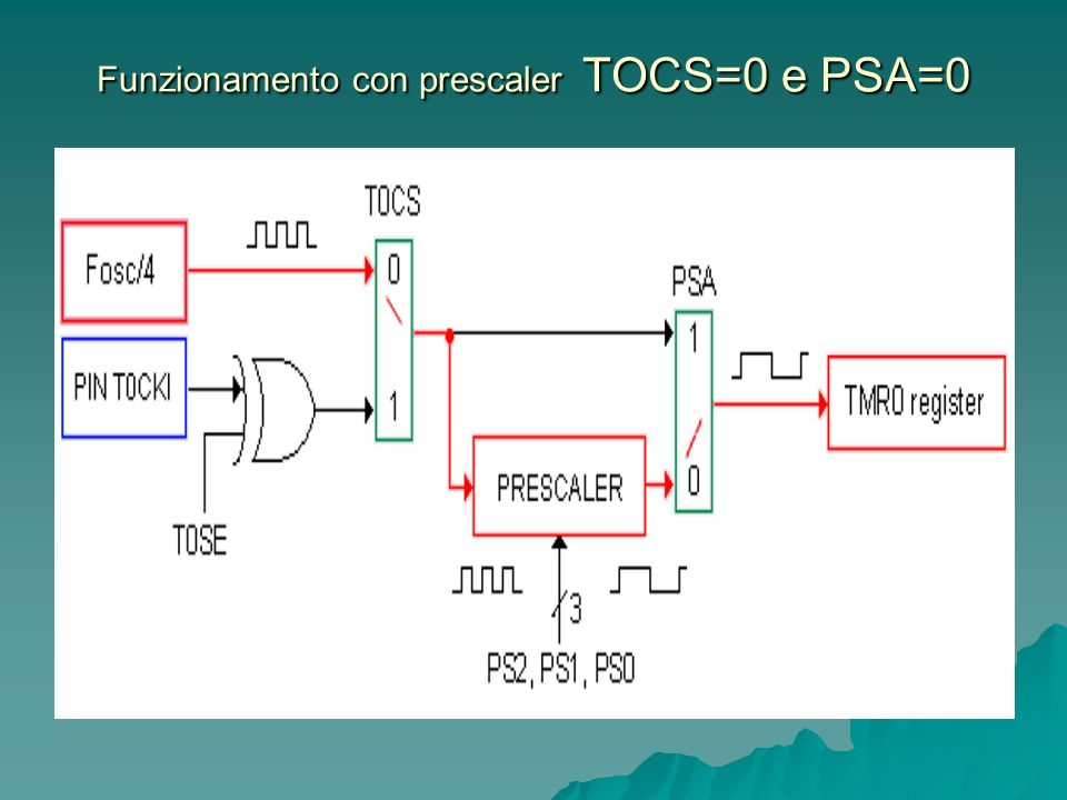 Funzionamento con prescaler TOCS=0 e PSA=0