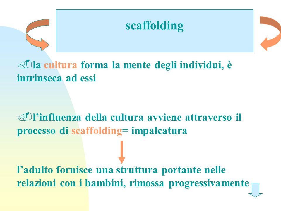 scaffolding.la cultura forma la mente degli individui, è intrinseca ad essi.linfluenza della cultura avviene attraverso il processo di scaffolding= im