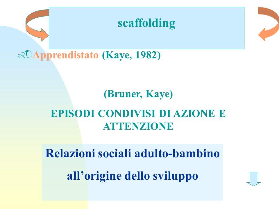 scaffolding.Apprendistato (Kaye, 1982) (Bruner, Kaye) EPISODI CONDIVISI DI AZIONE E ATTENZIONE Relazioni sociali adulto-bambino allorigine dello svilu