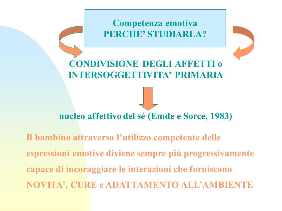 Competenza emotiva PERCHE STUDIARLA? CONDIVISIONE DEGLI AFFETTI o INTERSOGGETTIVITA PRIMARIA nucleo affettivo del sé (Emde e Sorce, 1983) Il bambino a
