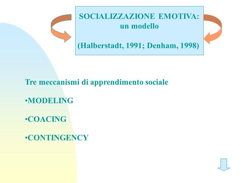 SOCIALIZZAZIONE EMOTIVA: un modello (Halberstadt, 1991; Denham, 1998) Tre meccanismi di apprendimento sociale MODELING COACING CONTINGENCY