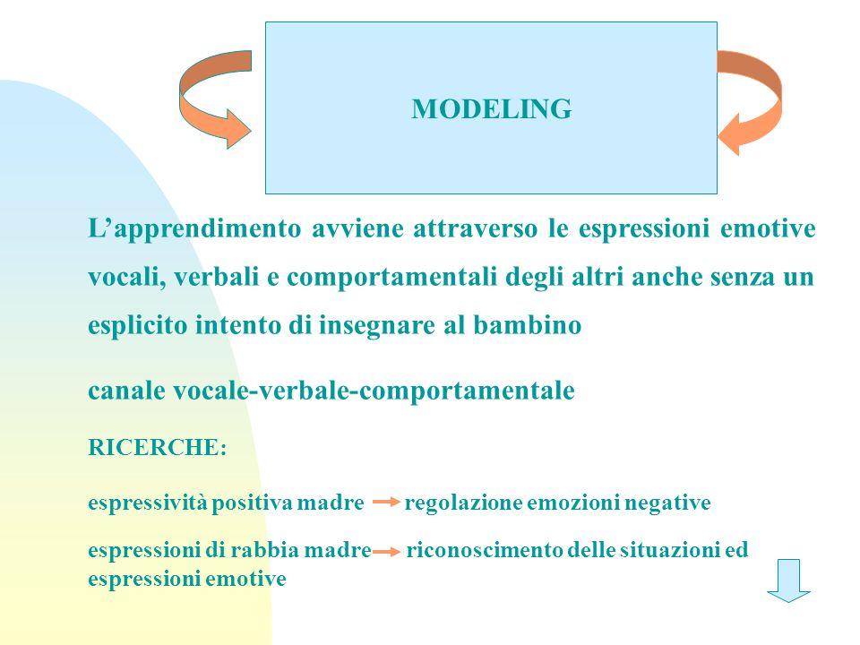 MODELING Lapprendimento avviene attraverso le espressioni emotive vocali, verbali e comportamentali degli altri anche senza un esplicito intento di in