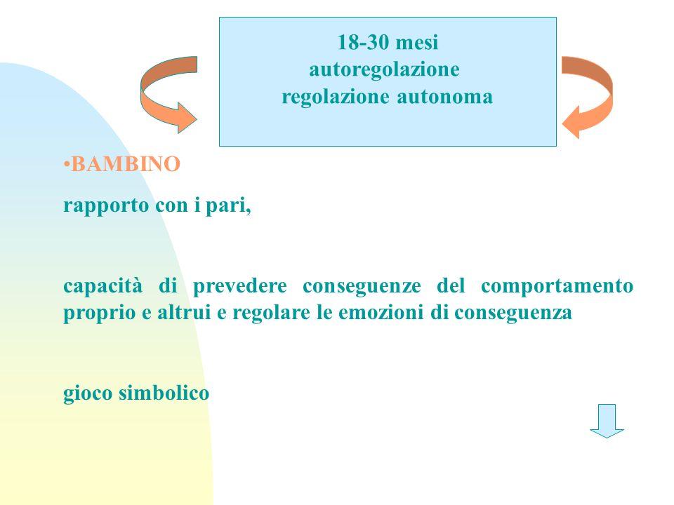 18-30 mesi autoregolazione regolazione autonoma BAMBINO rapporto con i pari, capacità di prevedere conseguenze del comportamento proprio e altrui e regolare le emozioni di conseguenza gioco simbolico