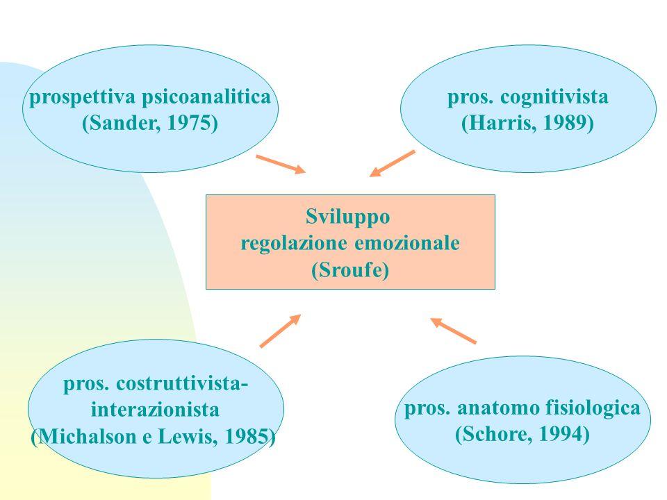 prospettiva psicoanalitica (Sander, 1975) Sviluppo regolazione emozionale (Sroufe) pros. cognitivista (Harris, 1989) pros. costruttivista- interazioni